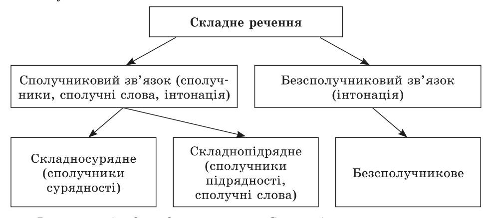 схема складного речення